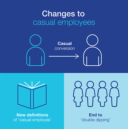 Casual employment changes!